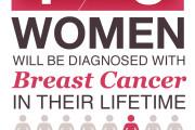 ماه اطلاع رسانی سرطان پستان(1)