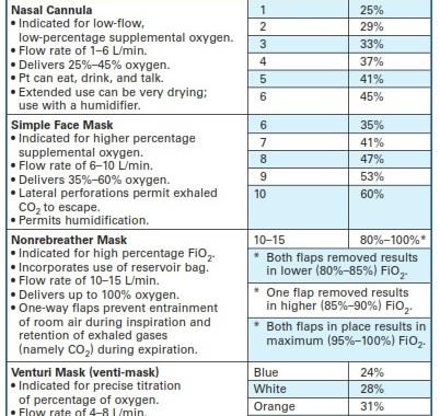 درصد اکسیژن دمی در انواع وسایل اکسیژنتراپی